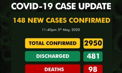 BREAKING: 43 New COVID-19 Cases In Lagos As COVID-19 Infection In Nigeria Hit 2950