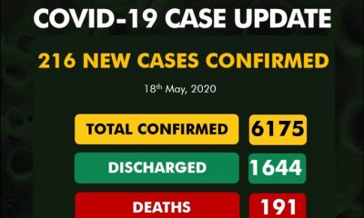 BREAKING: Nigeria Announces Fresh 216 COVID-19 Cases, See Breakdown For Each State