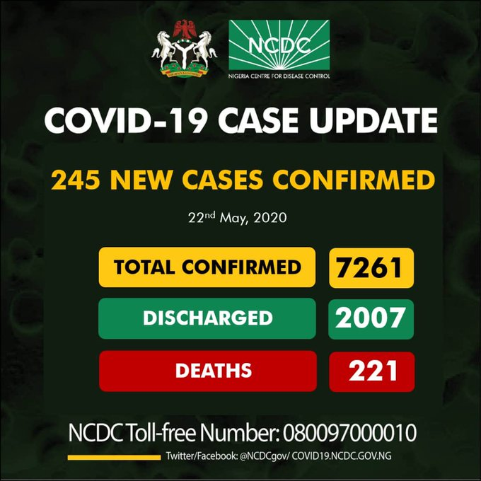 BREAKING: 131 Fresh COVID-19 Cases Recorded In Lagos, Deaths Toll 221