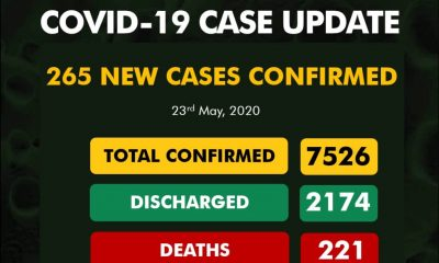 BRAKING: NCDC Announces Fresh 265 COVID-19 Cases, See Breakdown For Each State
