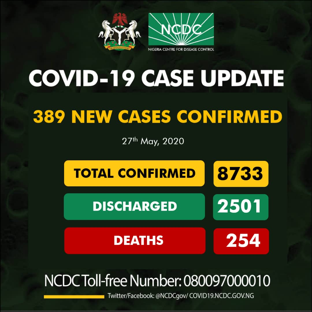 BREAKING: Fresh 389 COVID-19 Cases Recorded In Nigeria, See Breakdown For Each State