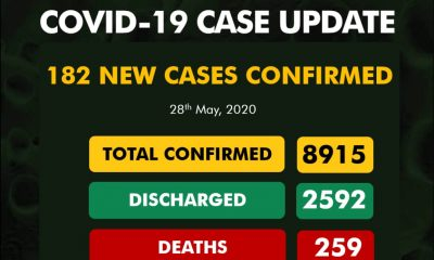 BREAKING: 182 Fresh COVID-19 Cases Confirmed In Nigeria, See Breakdown For Each State