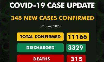 BREAKING: 348 Fresh COVID-19 Cases In Nigeria, See Breakdown For Each State