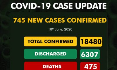 BREAKING: NCDC Reports 745 Fresh COVID-19 Cases –Highest COVID-19 Cases In A Day, See Breakdown For Each State