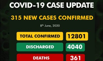 BREAKING: 315 Fresh Cases Of COVID-19 Confirmed In Nigeria, See Breakdown For Each State