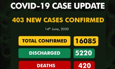 BREAKING: #NCDC Announces 403 Fresh COVID-19 Cases, See Breakdown For Each State