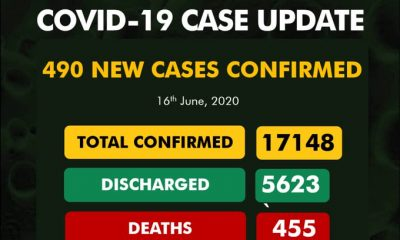 BREAKING: 455 COVID-19 Deaths In Nigeria As NCDC Announces 490 Fresh Cases