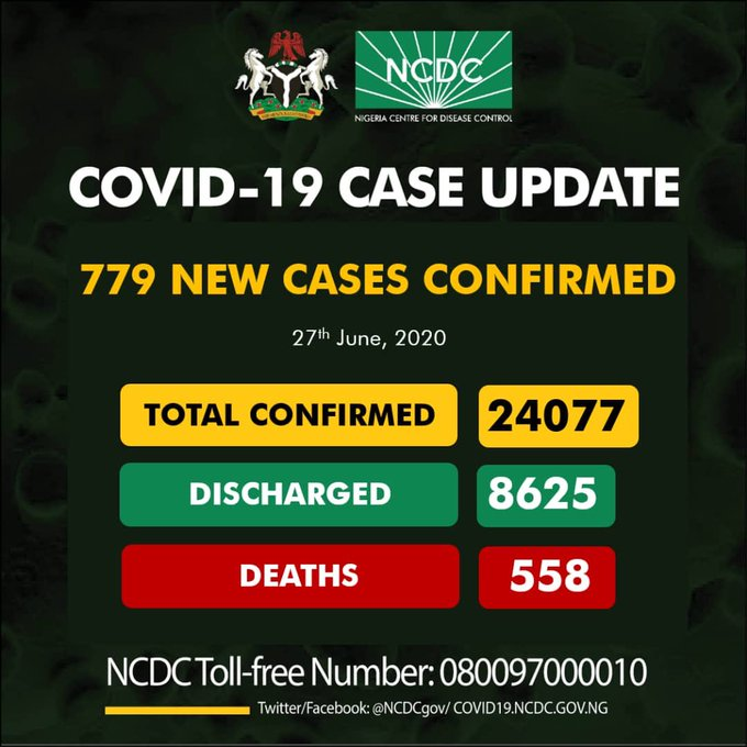 BREAKING: NCDC Reports 779 Fresh COVID-19 Cases –Highest COVID-19 Cases In A Day.....Total Figure Exceeds 24,000