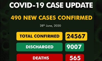 BREAKING: 490 Fresh Cases Of #COVID-19 Confirmed In Nigeria, See Breakdown For Each State