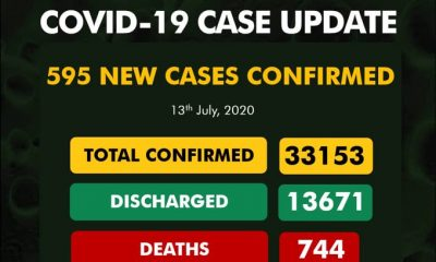 BREAKING: Deaths Toll 744 As #COVID19Nigeria Cases Jump Over 33,000