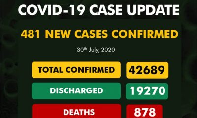BREAKING: #COVID19Nigeria Cases Now 42689, FCT Leads Daily COVID-19 Infections