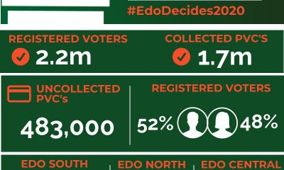 #EdoDecides: Edo Governorship Election To Hold In 2627 Polling Units
