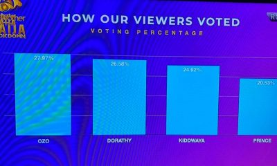 #BBNaijaLockdown: See How Nigerians Voted Out Prince And Kiddwaya