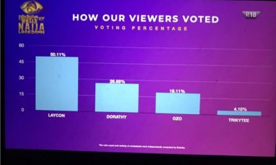 #BigBrotherNaijaLockdown2020: See How Viewers Voted For Their Favourites Housemates As Laycon Tops The Chart
